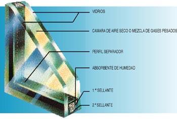 Tipos de cristales para ventanas afa pvc ventanas pvc for Ventanas de pvc doble vidrio argentina