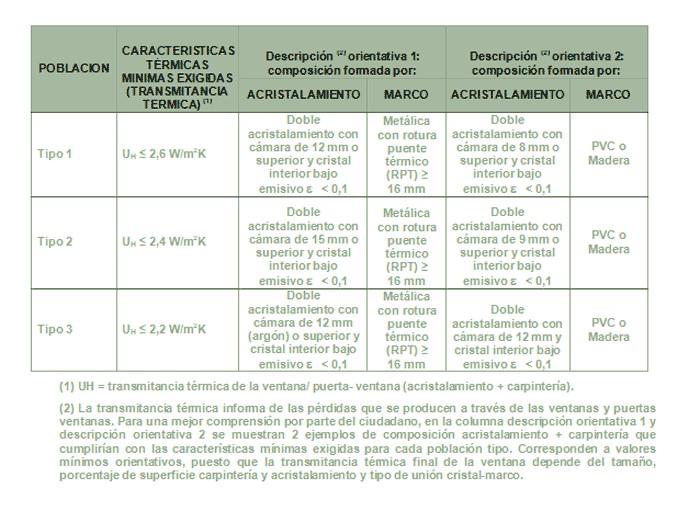 Reformas Plan Renove Ventanas Comunidad Valenciana